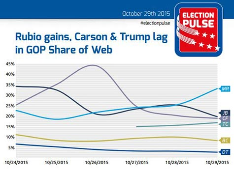 DataPulse GOP Share of Web Election Analysis