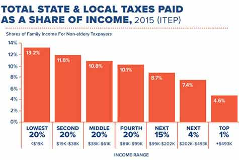 Illinois Taxes Are Regressive Chart