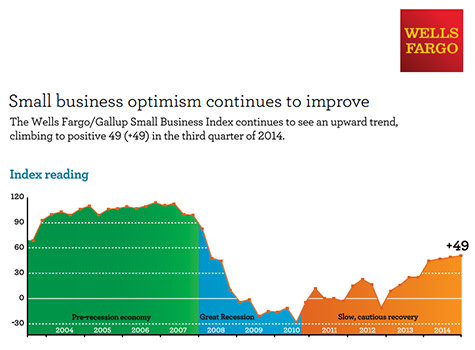 Wells Fargo Small Business Optimism Index